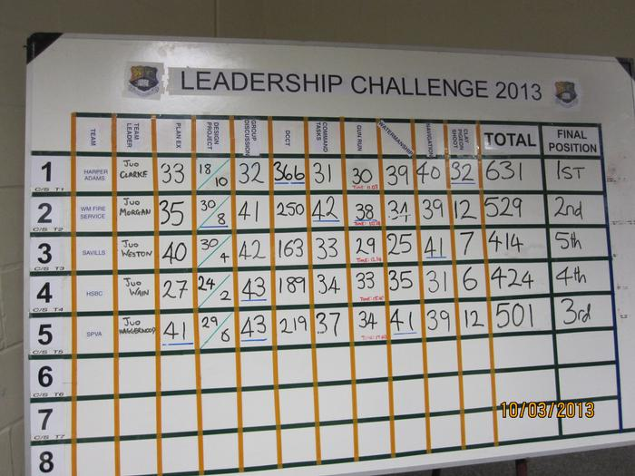 The leader board showing the Harper team in first place.